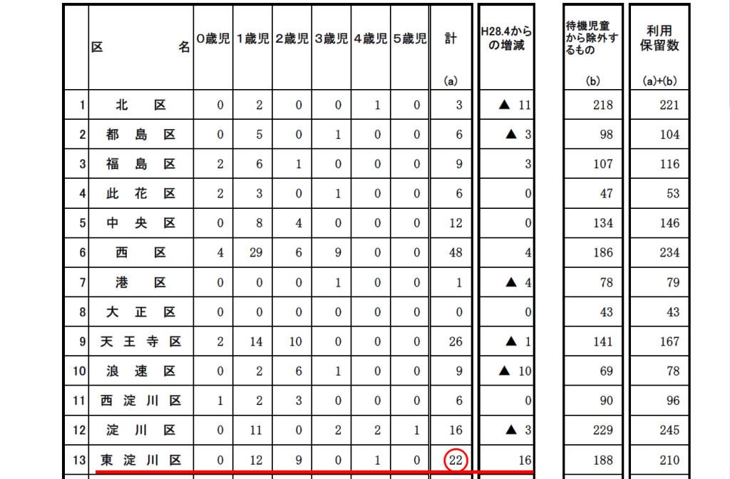 待機児童東淀川2017